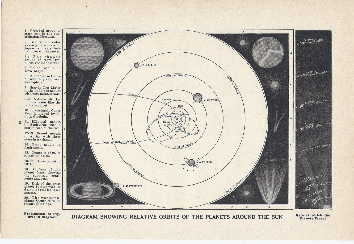 Solar System Planets Outer Space Astronomy By Vintagebuttercup