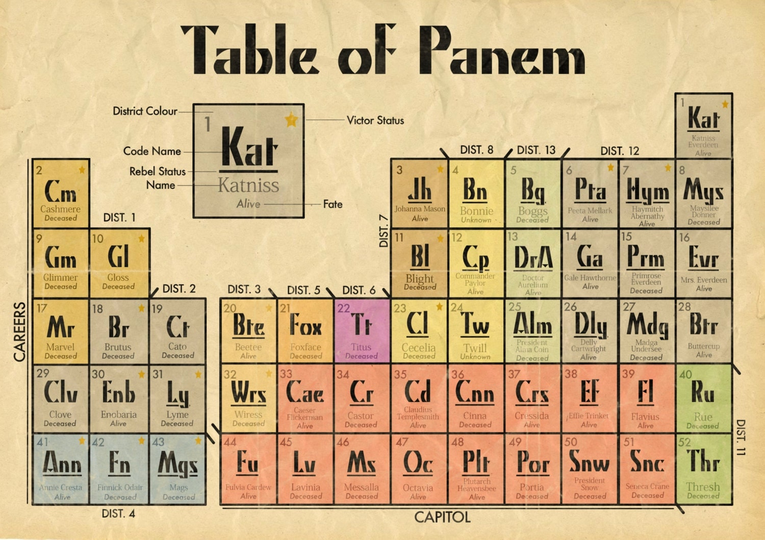 HUNGER GAMES *SPOILERS* Periodic Table  A3 Print
