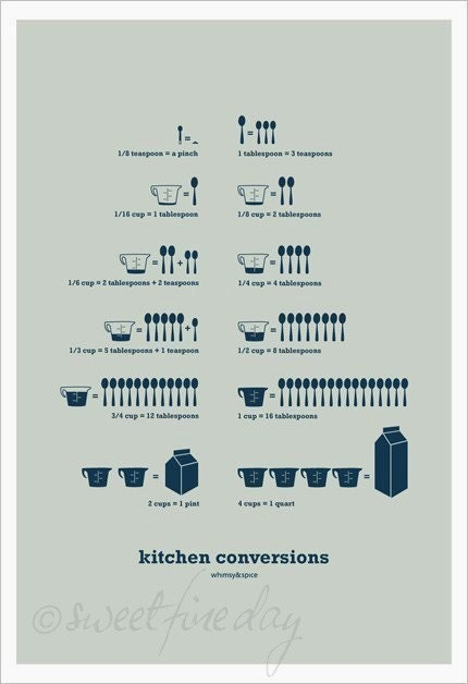Kitchen infographic poster