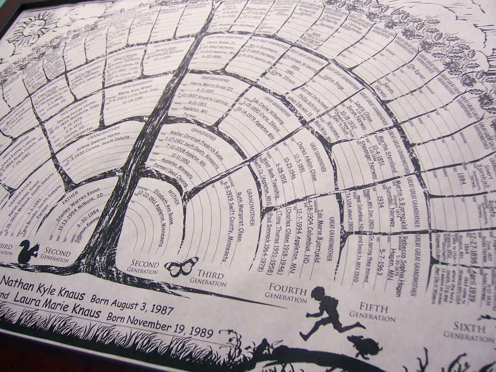 Il Fullxfull on Blank Diagram Family Tree Chart